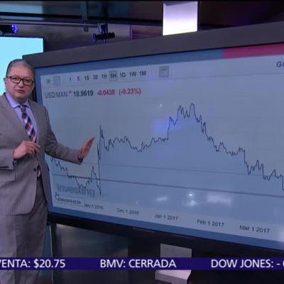 Precios máximos de las gasolinas y el dólar