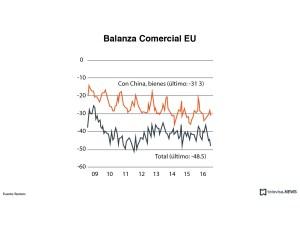 Datos de la balanza comercial de Estados Unidos, especialmente el déficit con China. (Noticieros Televisa)