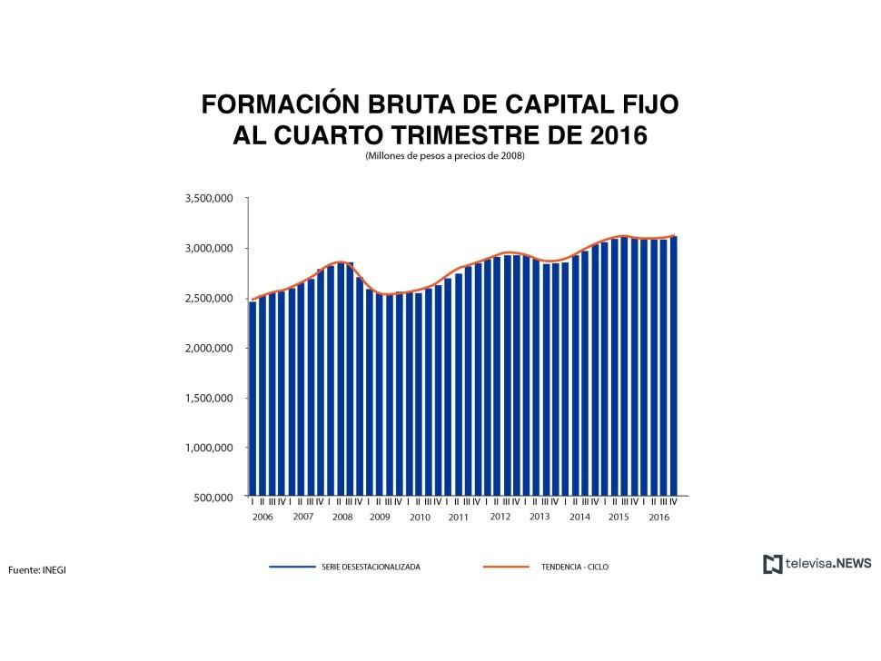Formación bruta de capital fijo. (Noticieros Televisa)
