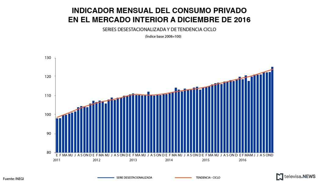 El indicador del consumo privado en el mercado interior aumentó 4.7% en diciembre en su comparación anual