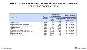El sector empresarial del país aumentó sus expectativas sobre el sector manufacturero, la construcción y el comercio