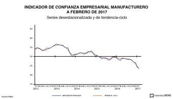 Los componentes del indicador de confianza empresarial del INEGI se mostraron descensos mensuales
