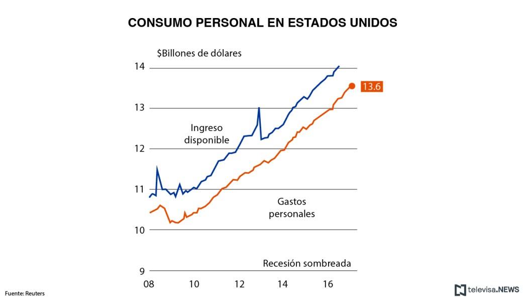 El gasto del consumidor estadounidense creció durante enero 0.2%