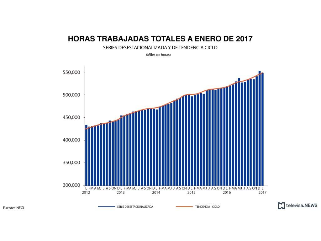 Horas trabajadas en establecimientos del programa IMMEX. (Noticieros Televisa)