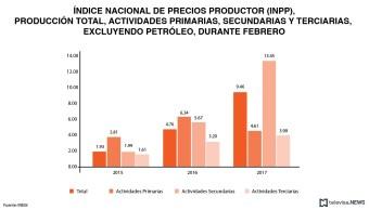 Índice nacional de precios al productor, de acuerdo con el INEGI. (Noticieros Televisa)