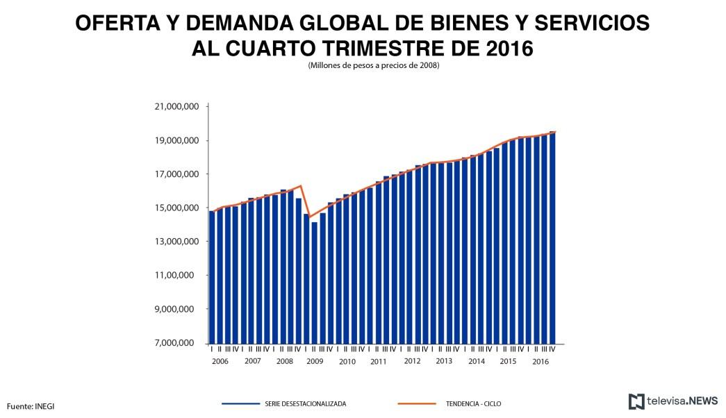 Datos de oferta y demanda global de bienes y servicios, de acuerdo con el INEGI. (Noticieros Televisa)