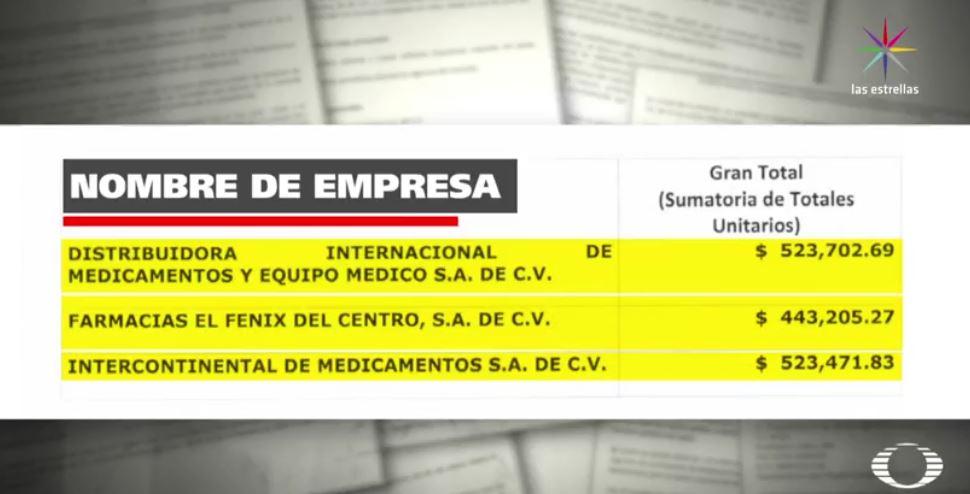 Precios de medicamentos en licitaciones de Guanajuato (Noticieros Televisa)