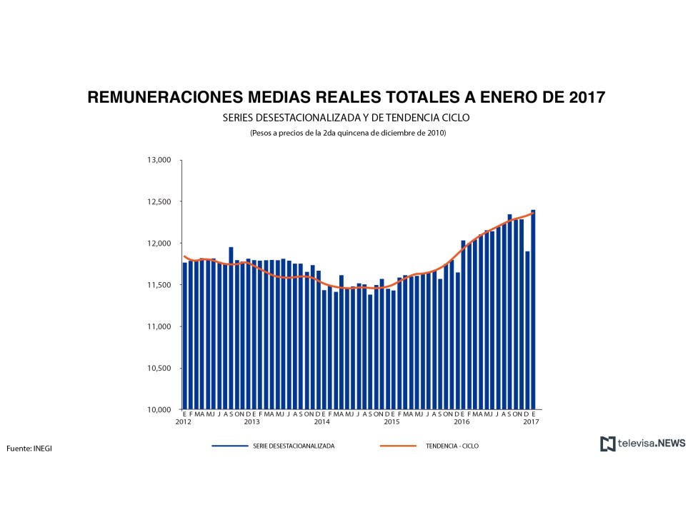 Remuneraciones reales en establecimientos del programa IMMEX. (Noticieros Televisa)