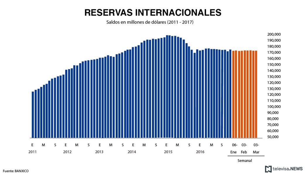 Reservas internacionales de acuerdo con datos del Banco de México