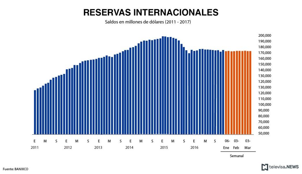 Saldo de las reservas internacionales de acuerdo con el estado de cuenta del Banco de México. (Noticieros Televisa)