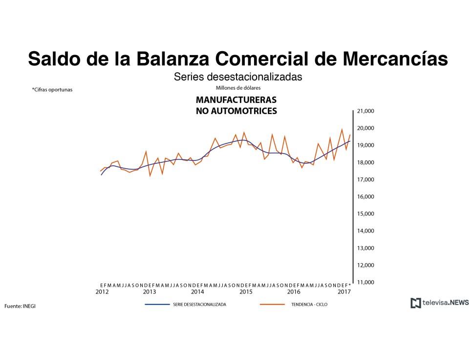 Saldo de la balanza comercial de mercancías manufactureras no automotrices. (Noticieros Televisa)
