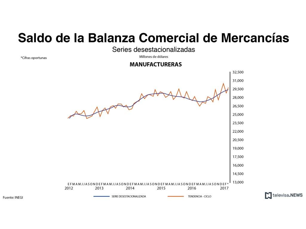 Saldo de la balanza comercial de mercancías manufactureras. (Noticieros Televisa)