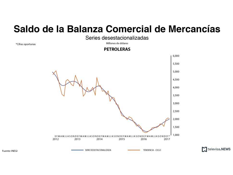 Saldo de la balanza comercial de mercancías petroleras. (Noticieros Televisa)