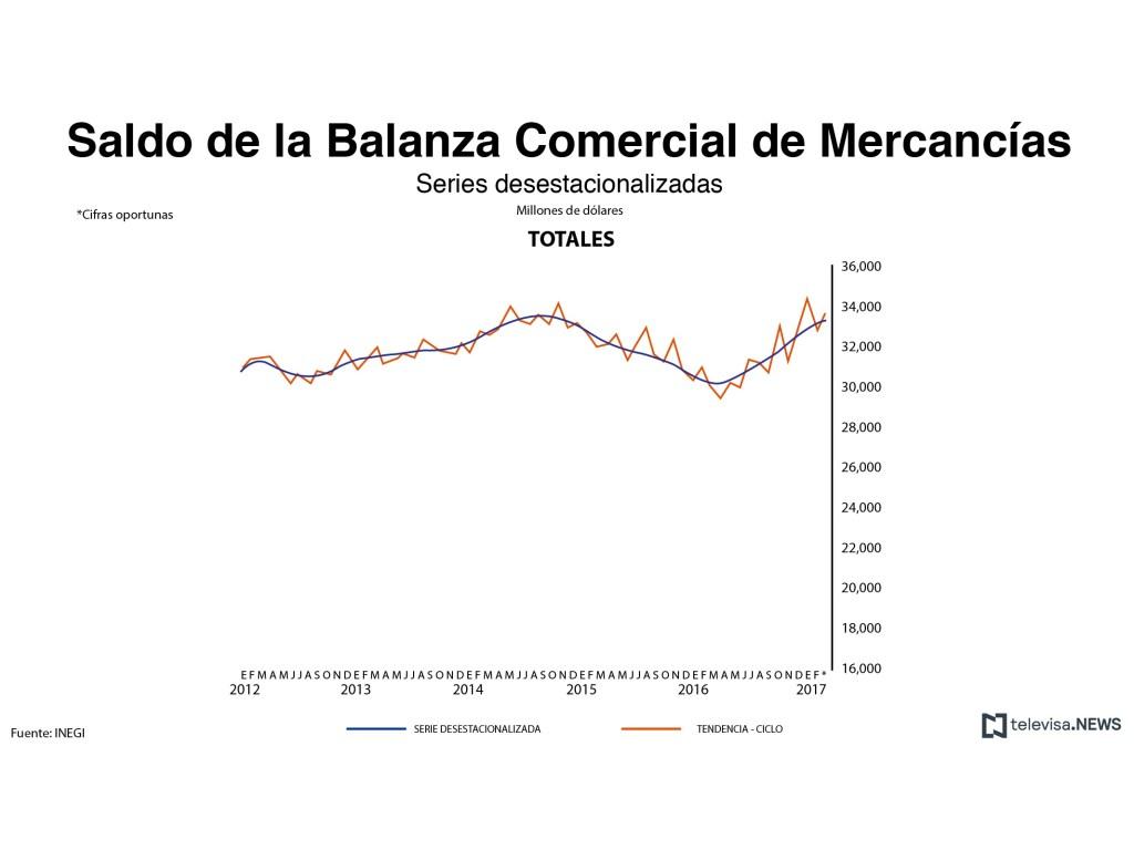 Saldo de la balanza comercial de mercancías totales. (Noticieros Televisa)