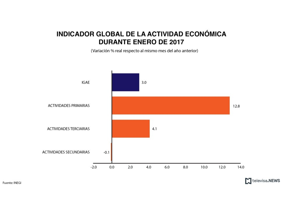 Variación anual del IGAE, según el INEGI. (Noticieros Televisa)
