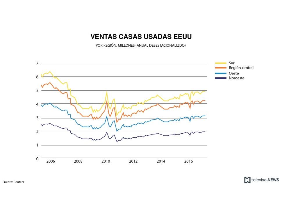 Datos de ventas de casas usadas por región. (Noticieros Televisa)