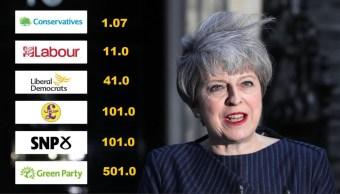 Las casas de apuestas calculan que habría una bolsa acumulada de entre 15 y 20 millones de libras a favor de Theresa May. (Twitter@OddscheckerES/archivo