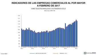 Ingresos de empresas de comercio al mayoreo. (Noticieros Televisa)