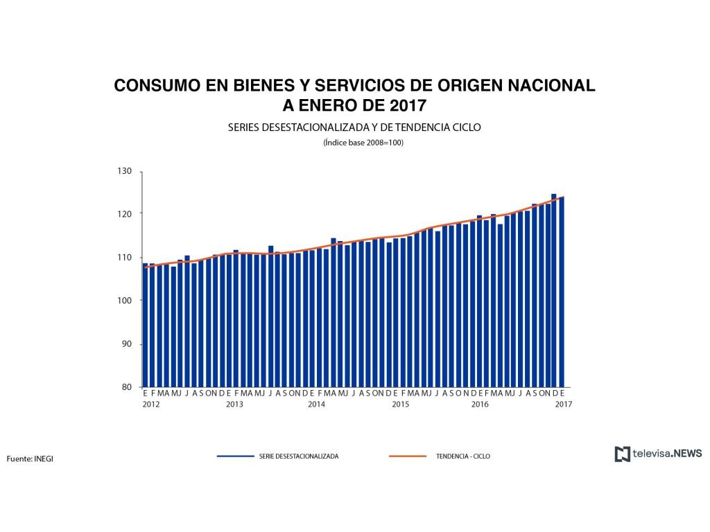 Datos de consumo de bienes nacionales, según el INEGI. (Noticieros Televisa)