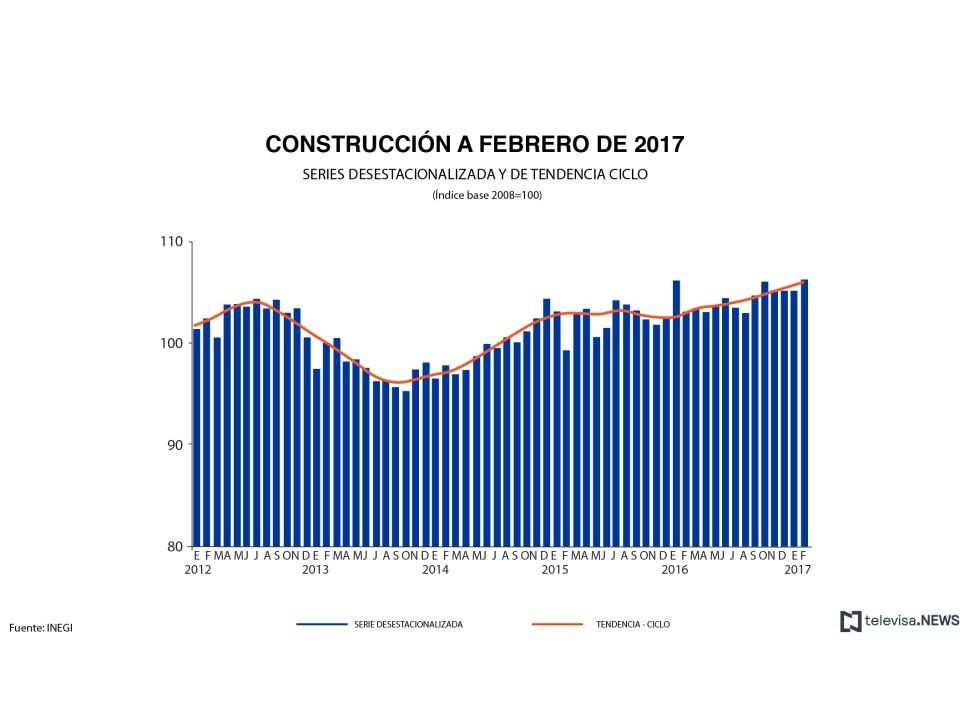 Datos de construcción, según el INEGI. (Noticieros Televisa)