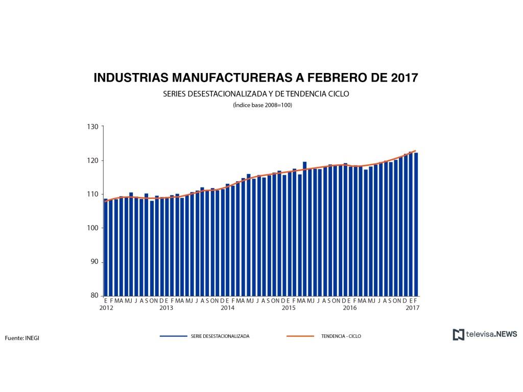Datos de la industria manufacturera, según el INEGI. (Noticieros Televisa)