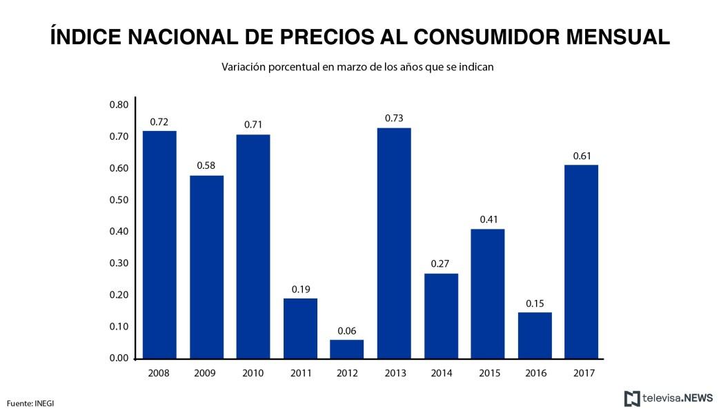 Datos de precios al consumidor, según el INEGI. (Noticieros Televisa)