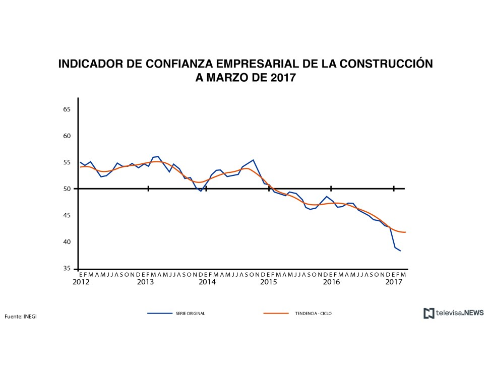 Gráfica del Indicador de Confianza Empresarial de la Construcción (INEGI)