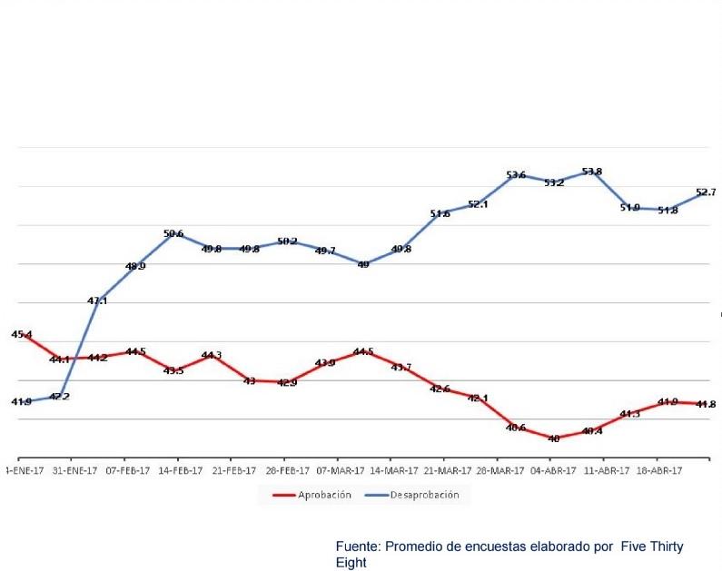El índice de aprobación del multimillonario es bajo, pero no ha caído al fondo (fivethirtyeight.com)