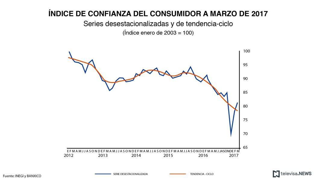 Índice de confianza del consumidor según el INEGI. (Noticieros Televisa)