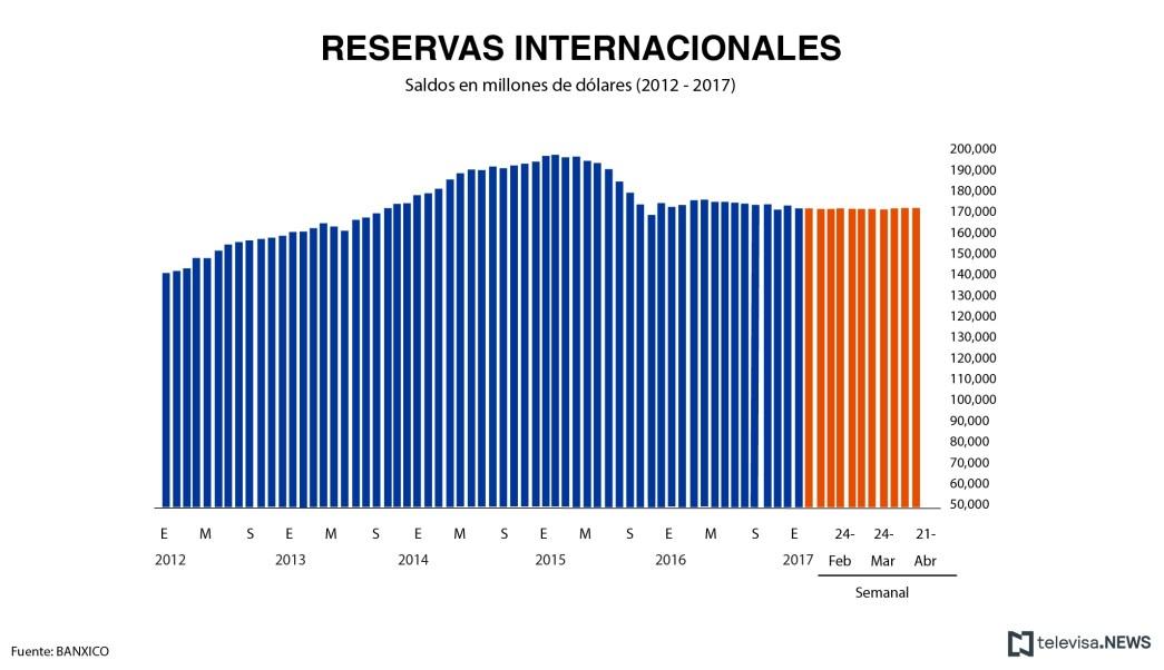 Reservas internacionales según datos de Banxico. (Noticieros Televisa)