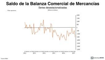 Saldo de balanza comercial de mercancías, según el INEGI. (Noticieros Televisa)