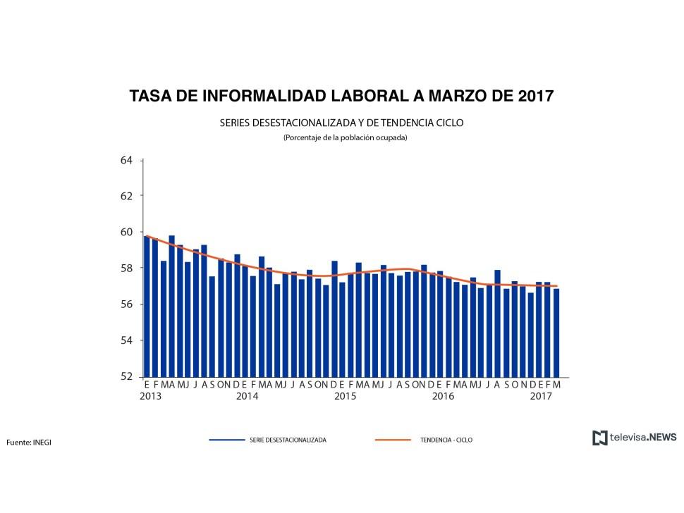 Tasa de informalidad laboral. (Noticieros Televisa)