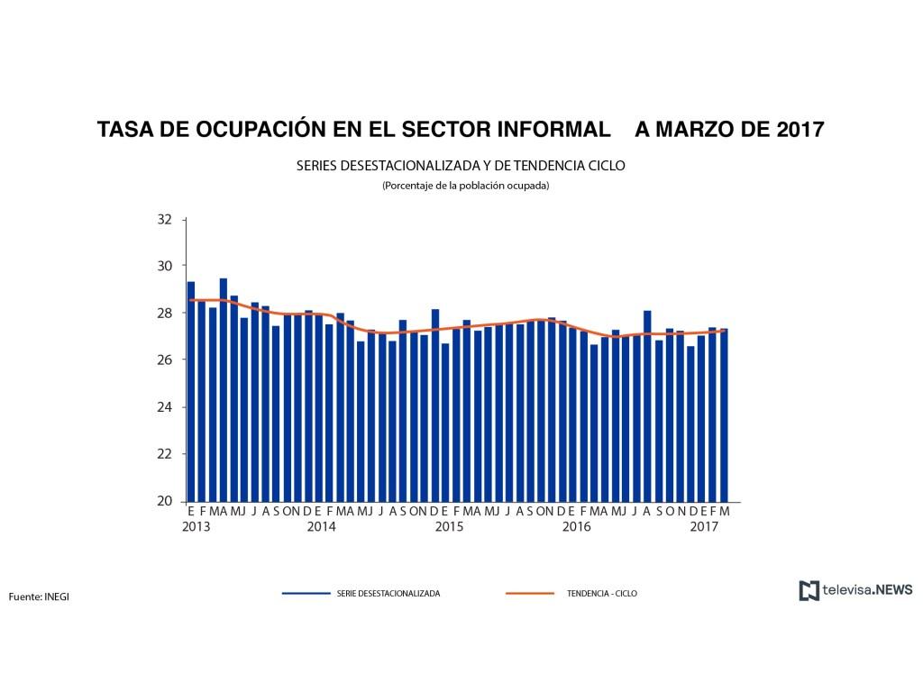 Tasa de ocupación en el sector informal. (Noticieros Televisa)