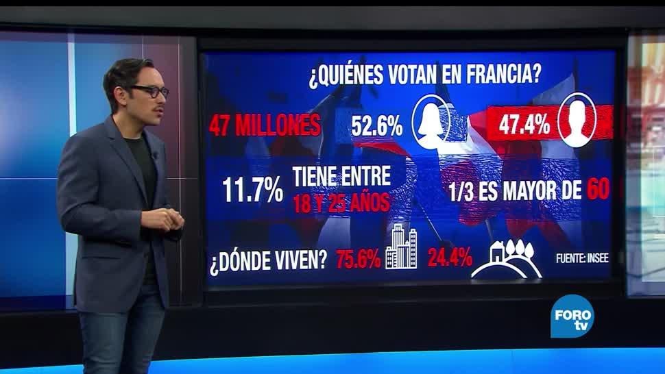 Francia, Perfil, Electorado, Elecciones presidenciales, Marine Le Pen, Emmanuel Macron
