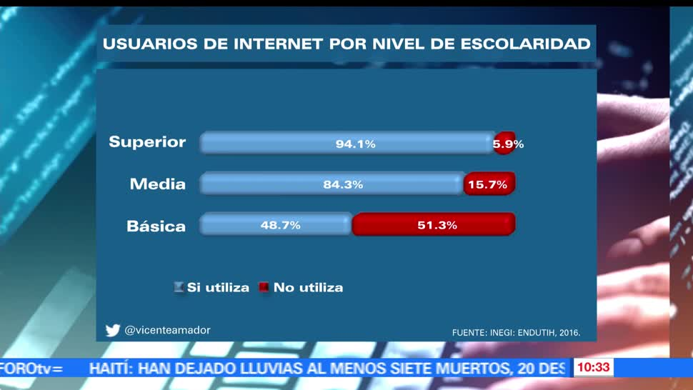 Internet, México, Historias que se cuentan, Vicente Amador