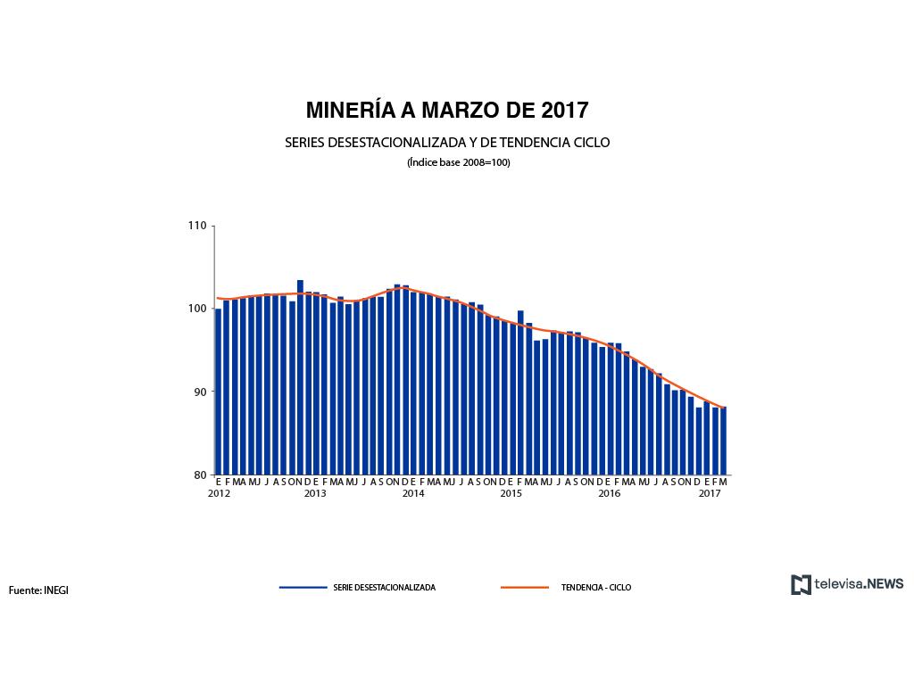 Se estanca producción industrial de México durante marzo