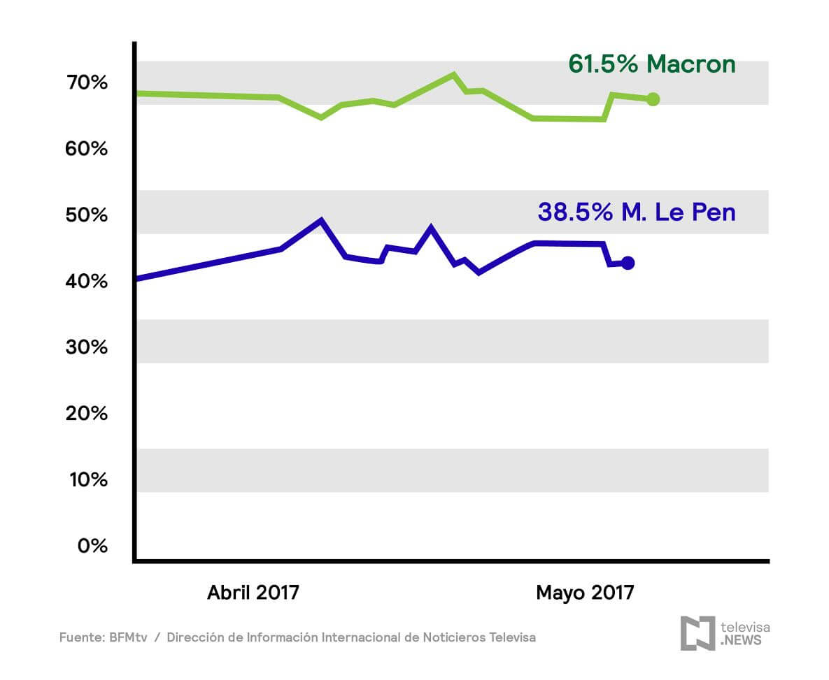 Gráfica encuesta Macron Le Pen