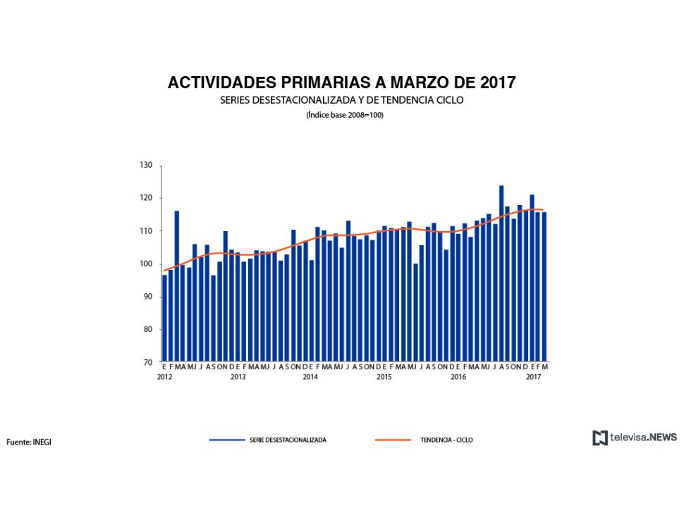 Crecimiento de actividades primarias a marzo de 2017, según el INEGI