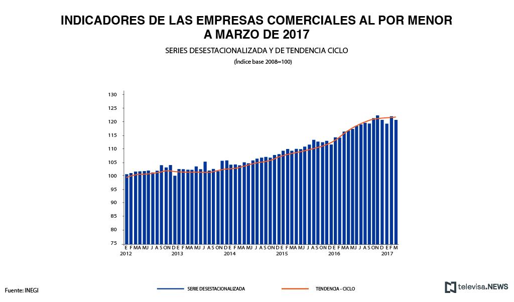 Resultados de las empresas comerciales al por menor, según el INEGI