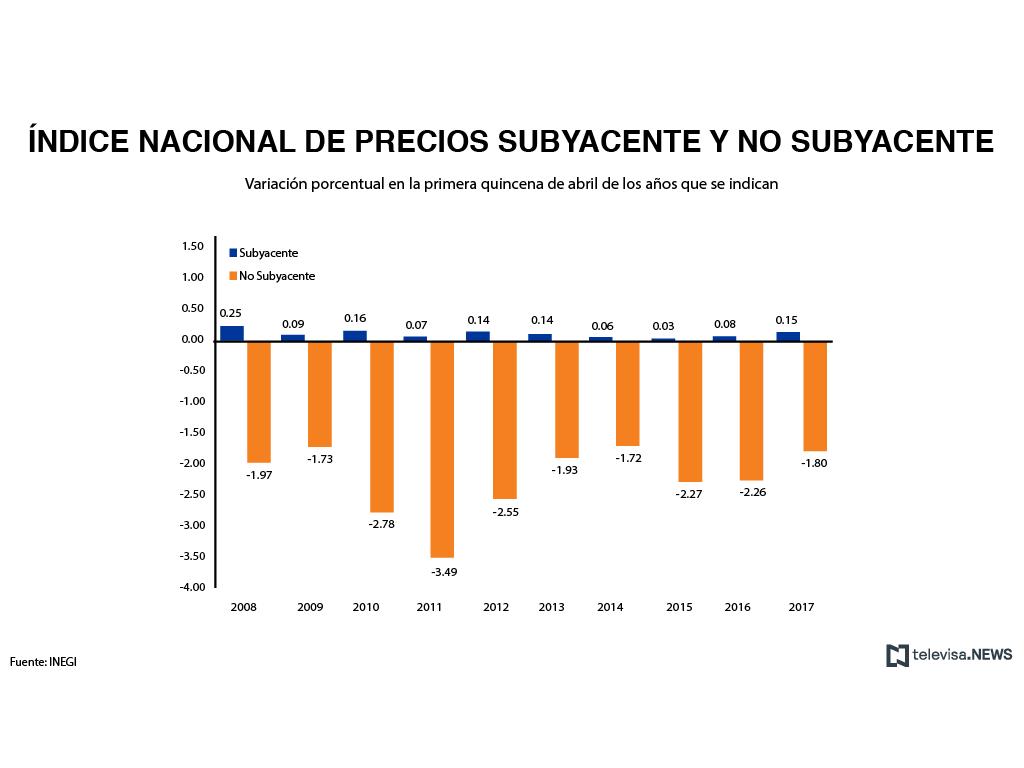 Índice nacional de precios subyacente y no subyacente, según el INEGI