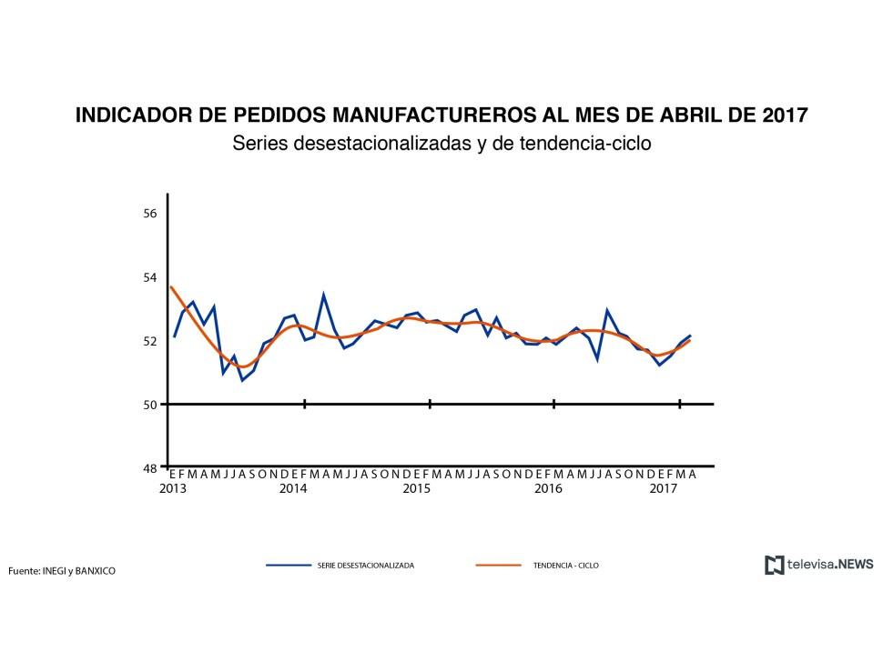 INEGI, Fábricas, Pedidos manufactureros, Sector Manufacturero