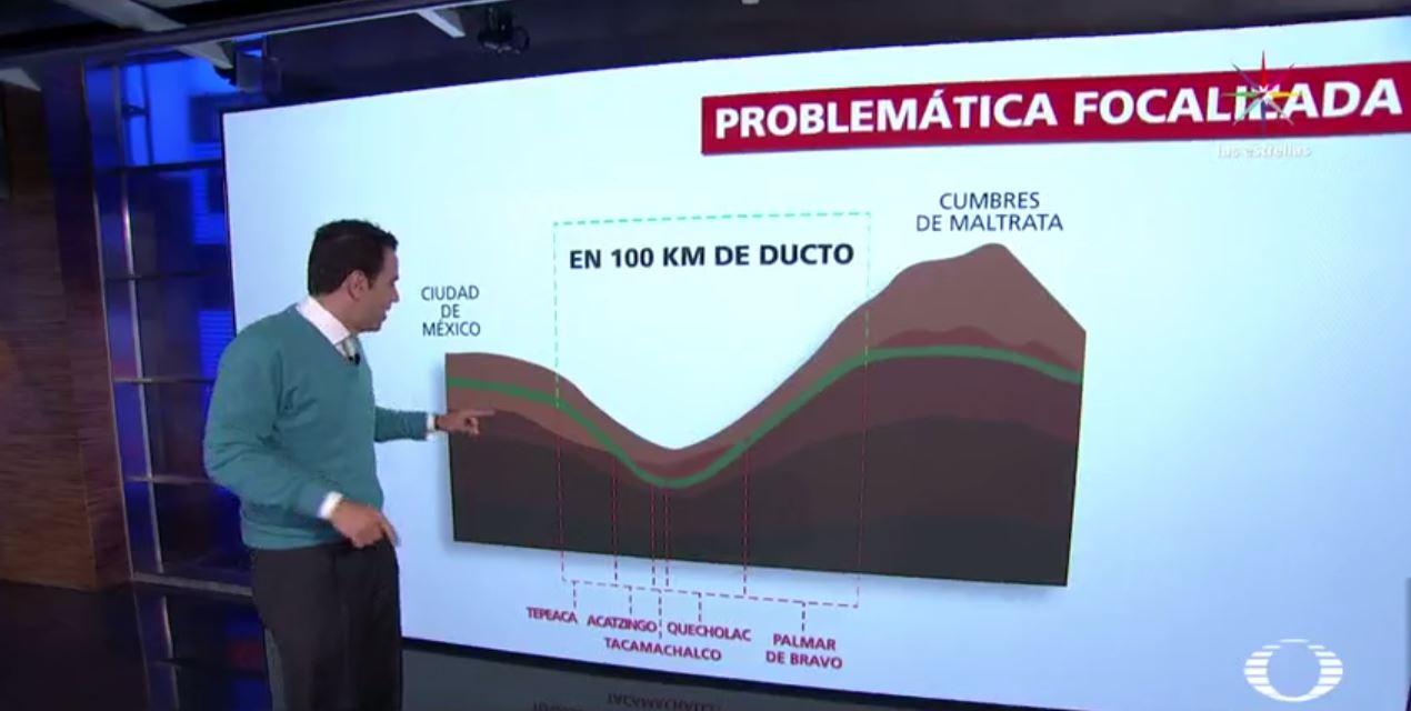 Profundidad del ducto de combustible Minatitlán - México