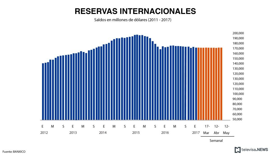 Banco de México, Banxico, Reservas internacionales, Estado de cuenta semanal, Base monetaria