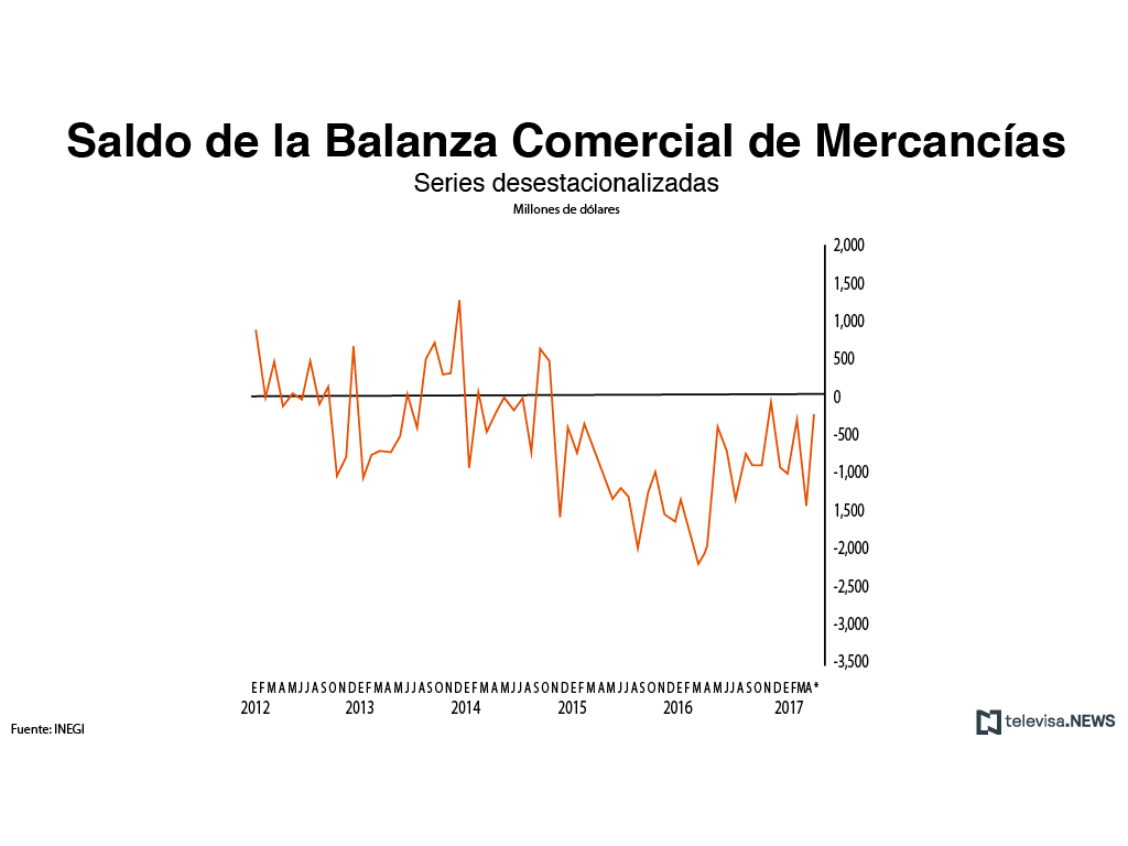 Exportaciones crecieron 3.6% en abril: Inegi