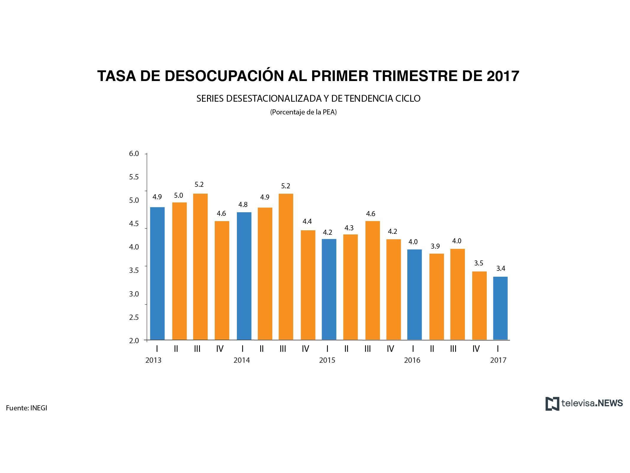 1.8 millones de mexicanos sin empleo en 1er trimestre de 2017: Inegi