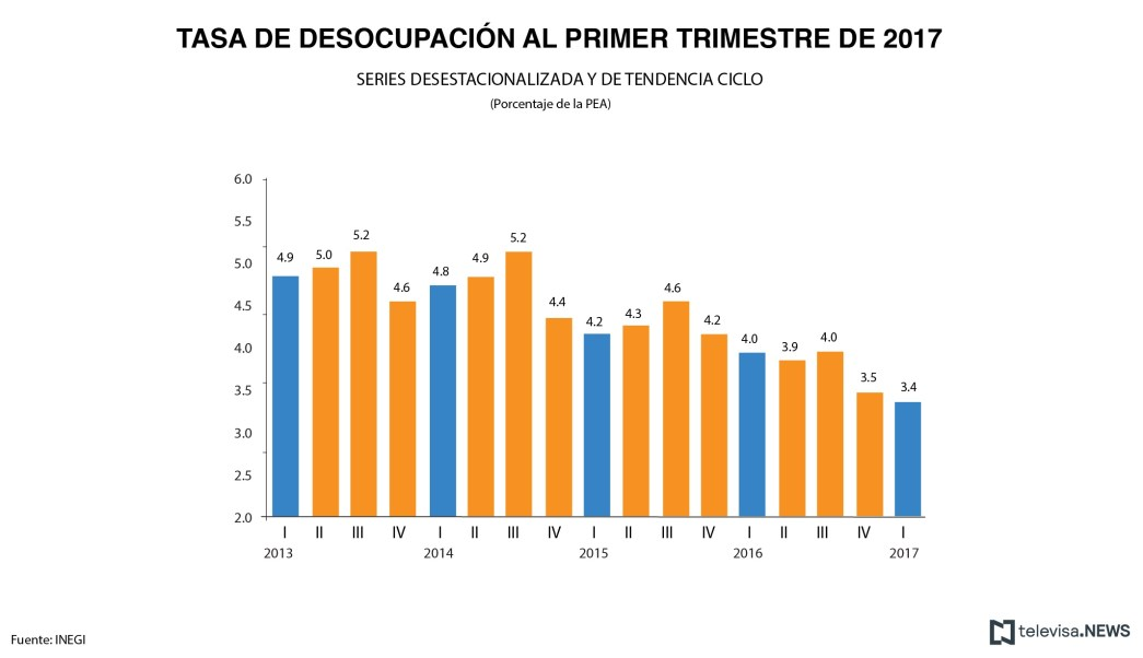 Tasa de desocupación, Población Económicamente Activa, INEGI, Desempleo, Población ocupada