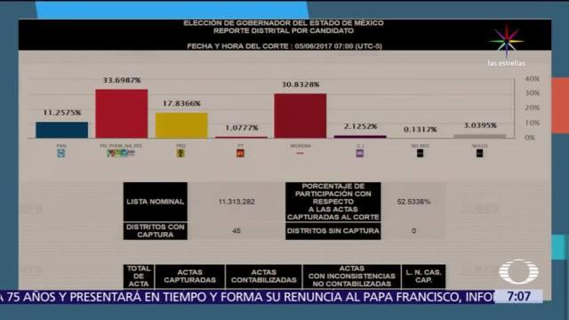 avanza el PREP, Coahuila, Nayarit, Veracruz, Edomex, Resultados Electorales