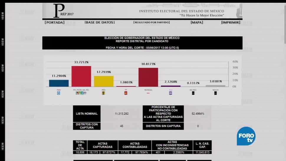 noticias, forotv, Cifras, elección, Estado de México, gobernador