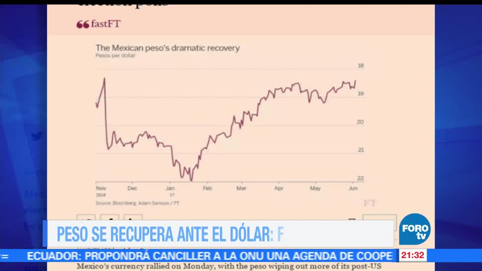 noticias, forotv, Peso, recupera, dólar, Financial Times
