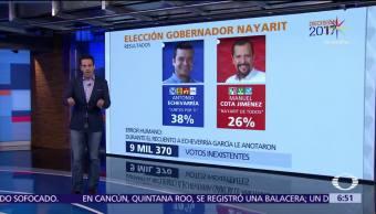 Validan, elección, gobernador en Nayarit, Antonio Echevarría